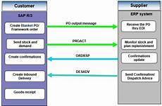 Vendor Managed Inventory Process Flow Chart Vendor Managed Consignment Process Sap Blogs