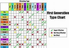 Pokemon Effectiveness Chart Five Easy To Follow Pokemon Type Charts