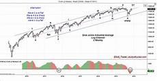 Dow Jones Long Term Chart Elliott Trader November 2015