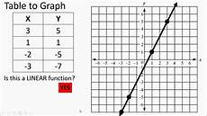 Tables And Graphs Functions Tables And Graphs Youtube