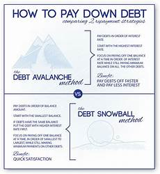 Debt Snowball Calculator Debt Snowball Calculator Amp Avalanche Debt Home Debt