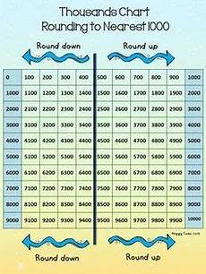 Ten Thousand Number Chart Ten Thousands Chart For Rounding To Nearest Thousand