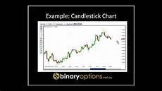 Reading Stock Charts For Dummies How To Read Stock Charts For Beginners Youtube