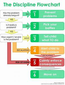 Consequences For Bad Behavior Chart Disciplineflow School Behavior Chart Student Behavior