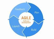 Agile Software Necessary Factors To Make Agile Software Development A