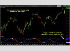 WaveTrend For TradeStation   Forex Indicators