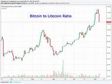 Bitcoin Vs Silver Chart Why Litecoin Is Massively Undervalued Vs Bitcoin