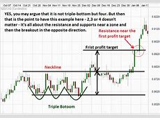 Pin by Asim Siddiqui on Economics lessons   Forex trading