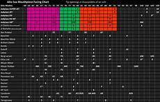 Mouthpiece Comparison Chart Saxophone Buying Guide Amp Comparison Chart Woodwind