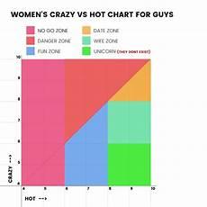 Vs Crazy Chart Vs Crazy Chart 9gag
