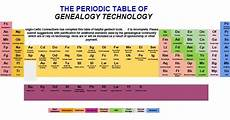 Genealogy Table Canada S Anglo Celtic Connections The Periodic Table Of