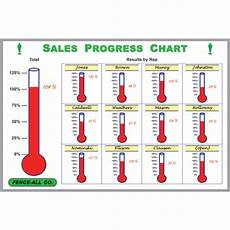Production Goal Chart Dry Erase Goal Thermometer Goal Tracking Thermometer Board