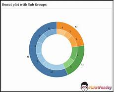 Resize Pie Chart Tableau Nested Pie Charts In Tableau Welcome To Vizartpandey