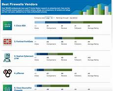 Fortinet Firewall Comparison Chart The Top Firewalls Of The Year Based On Real User Reviews