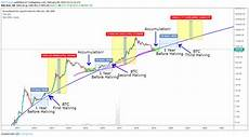 Bitcoin Chart Over Time Top 10 Bitcoin Price Prediction Charts For Bitcoin Halving