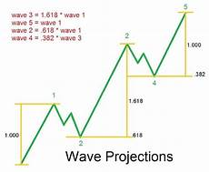 Elliott Wave Charting Tools Awesome Traders Guide To Elliott Wave A Simple Trading