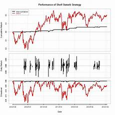 Statistical Arbitrage Statistical Arbitrage Trading A Cointegrated Pair
