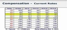 Va Disability Percentage Chart Va Benefits Pay Chart World Of Reference