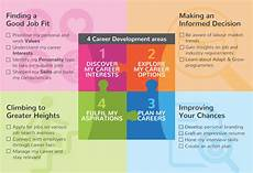 Stages Of Career Development Asia Pacific Career Development Association Singapore