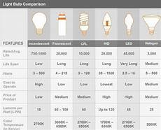 Comparison Of Incandescent And Led Light Bulbs Bulb Comparison Are Bs Exam Pinterest Blog Lighting