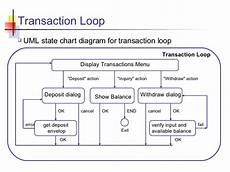 State Chart Diagram For Atm Atm Simulator