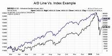 Nyse Ad Line Chart Advance Decline Line A D Definition Investopedia