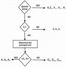 Flow Chart Point Group Application Of Symmetry Chemistry Tutorial