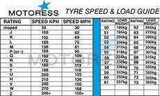 Tire Load Index And Speed Rating Chart Guide To Reading Your Motorcycle Tire Sidewall Markings