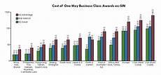 Sq Award Chart Star Alliance Singapore Airlines Star Alliance Award Chart Devaluation