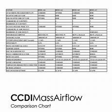 Mass Air Flow Chart Model 644