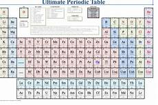 Periodic Table Template Printable Periodic Table With Names