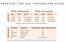 Reverse Sear Temp Chart How To Cook A Prime Rib