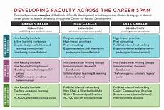 Stages Of Career Development Your Career Stage Center For Faculty Development
