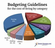 Personal Finance And Budgeting Camrose Amp Area Learning Council 187 Week 9 Budgeting