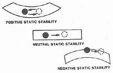Air Stability Chart Static Stability