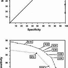 Refractive Error Chart Pdf Screening For Myopia And Refractive Errors Using