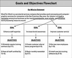 Goals And Objectives For Work Vision Mission Executive Solutionsproject Management