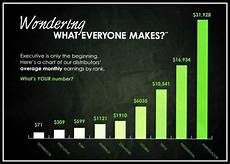 It Works Monthly Pay Chart It Works Compensation Plan Amp Commission Structure Breakdown