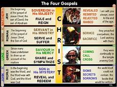 4 Gospels Chart Eternal Things The Bible Says There Are Two Of Them Know