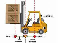 Forklift Classification Chart Looking For The Formula To Rate The Capacity On Forklifts