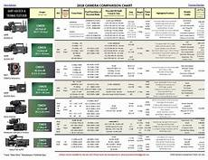 Sony Camera Comparison Chart 2018 Camera Comparison Chart Newsshooter
