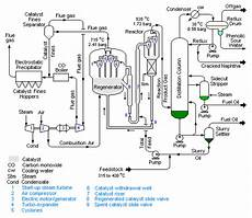 Hydrocarbon Flow Chart Fluid Catalytic Cracking Wikipedia