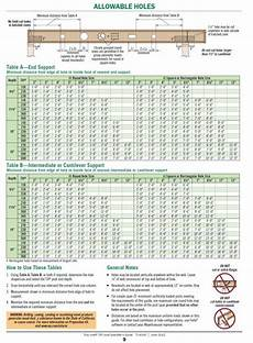 Nordic Joist Hole Chart You Can Put A Hole In A Tji