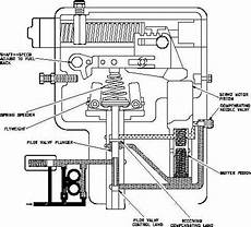 Detailed Operation Of The Governor H1018v1 56