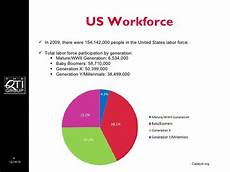 Generation Y Workforce Four Generations In The Workplace
