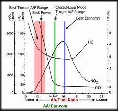E85 Air Fuel Ratio Chart Engine Air Fuel Ratios