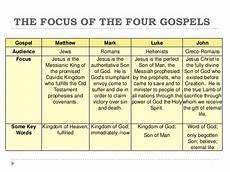 4 Gospels Chart The Book Of Matthew