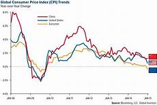 Us Consumer Price Index Chart Currency Wars Heat Up As Central Banks Race To Cut Rates