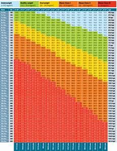 Bmi Chart In Kg Pdf Bmi Calculator Restyle Fitness