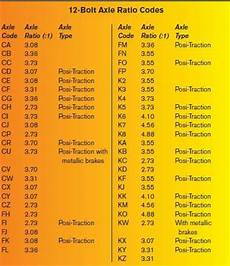 Chevy 10 Bolt Rear End Gear Ratio Chart History And Identification Of Chevy 10 And 12 Bolt Chevy